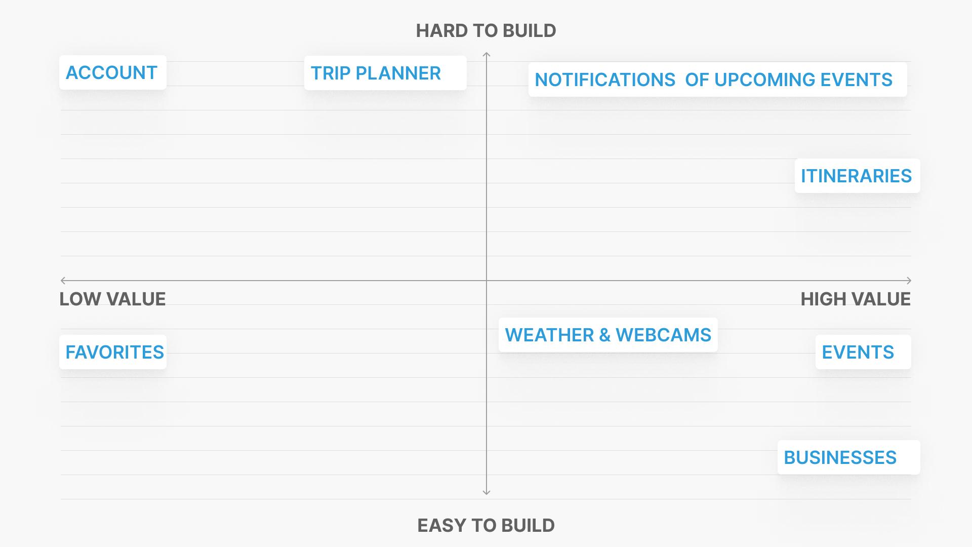 Impact - effort chart