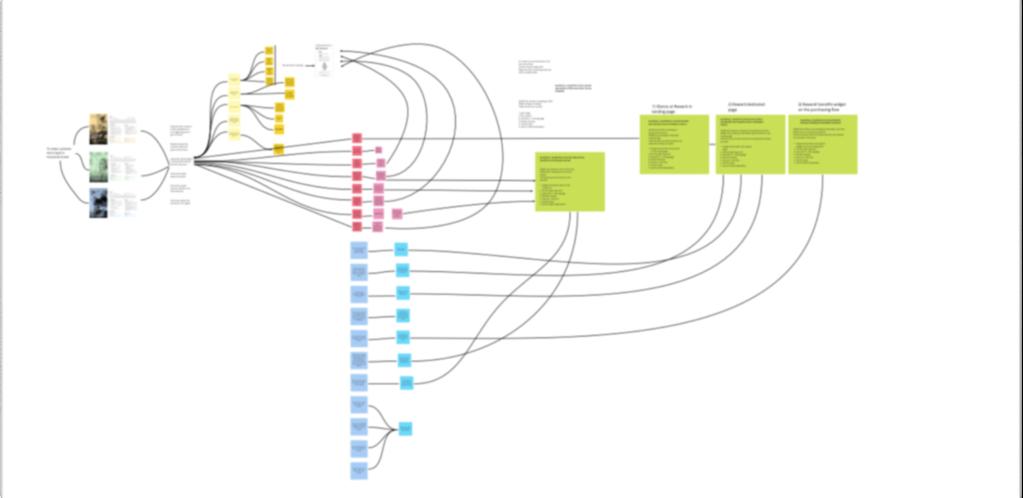 Impact mapping - whiteboard